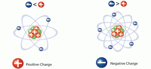 Ion Charges